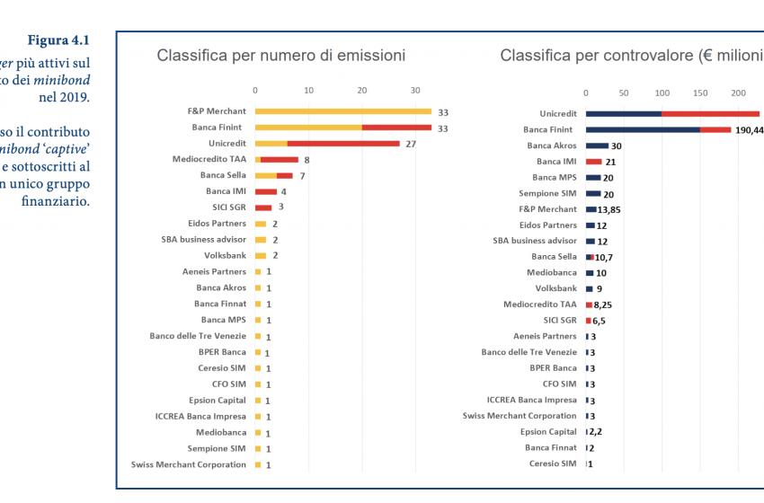 Minibond, emissioni e raccolta record nel 2019. Gli arranger