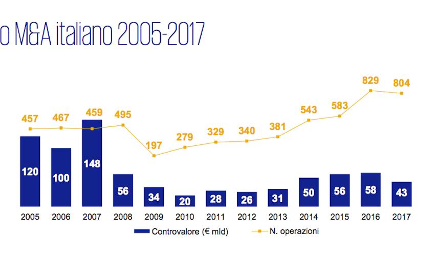 M&A, nel 2018 in Italia già 167 deal per 10 miliardi