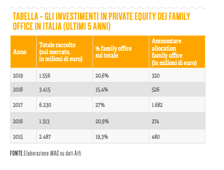Family office, focus sul private equity