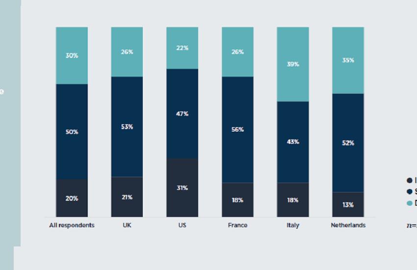 Italiani, record negativo di fiducia in chi fornisce servizi finanziari