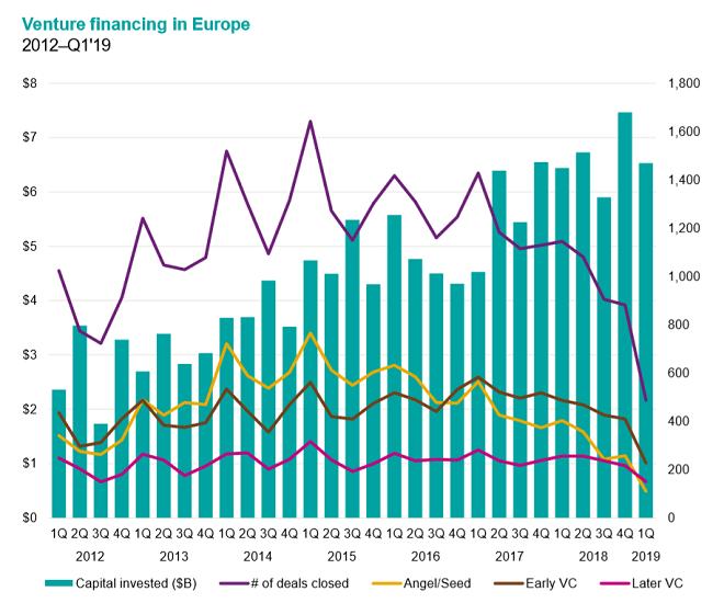 Venture capital europeo, nel 2019 investiti 6,5 miliardi. I dati di Kpmg