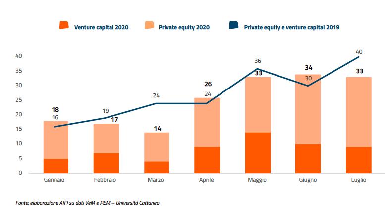 Aifi, nel primo semestre 175 deal di private equity. Focus su add-on