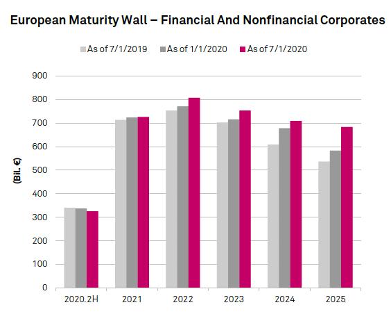 S&P, 4mila miliardi i corporate bond in scadenza al 2025