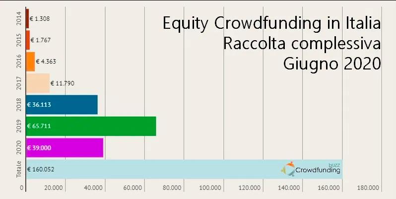 Crowdfunding, raccolti 39 milioni nel semestre (+40 per cento). Ma il Covid si sente