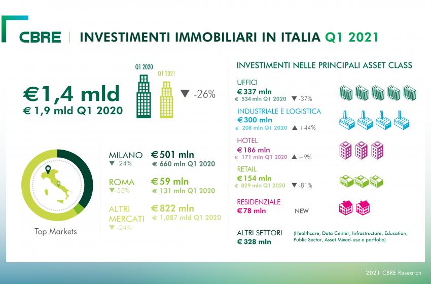 Cbre: investimenti in calo del 26% per il commercial real estate