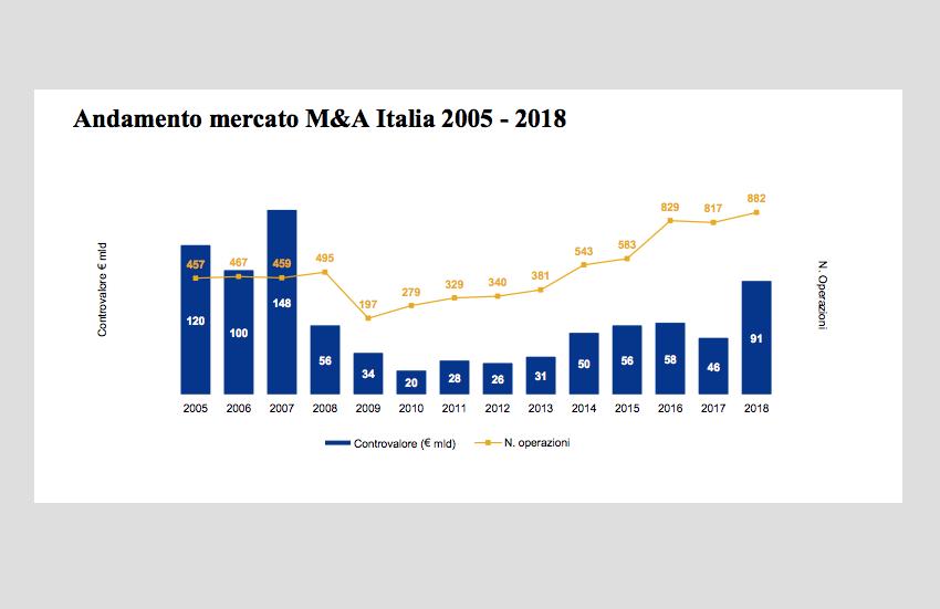 M&a in crescita a 91,4 miliardi nel 2018 grazie ai big deal