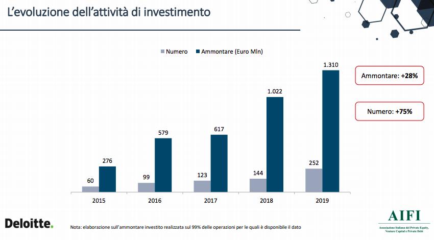 Private debt, Aifi: nel 2019 crescono gli investimenti ma raccolta ferma