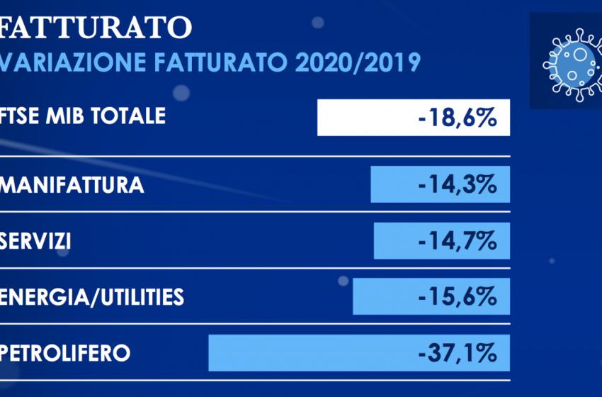 Mediobanca: ecco l'impatto del Covid-19 sui bilanci delle quotate Ftse Mib